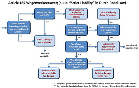 Dutch strict liability flow chart